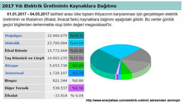 Türkiye Elektrik Üretimi - Enerji Atlası - Google Chrome 5.05.2017 230317.jpg